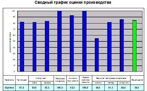 Стандартный мониторинг кузовного производства